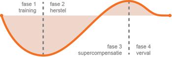 supercompensatie_graph